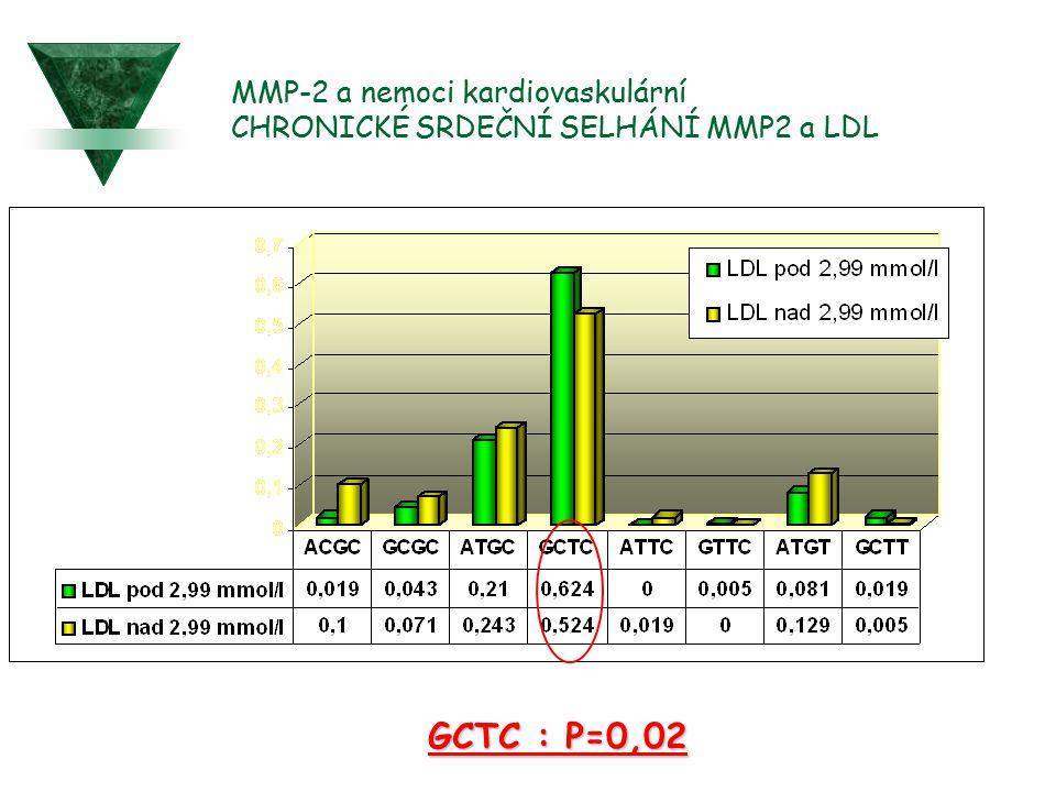 MMP-2 a nemoci kardiovaskulární CHRONICKÉ SRDEČNÍ SELHÁNÍ MMP2 a LDL GCTC : P=0,02