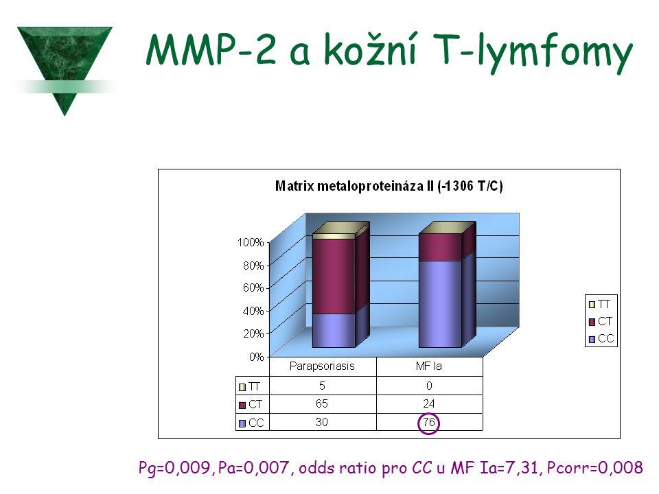 MMP-2 a kožní T-lymfomy Pg=0,009, Pa=0,007, odds ratio pro CC u MF Ia=7,31, Pcorr=0,008