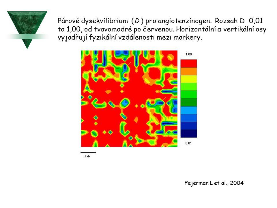 Párové dysekvilibrium (D ) pro angiotenzinogen. Rozsah D 0,01 to 1,00, od tvavomodré po červenou. Horizontální a vertikální osy vyjadřují fyzikální vz