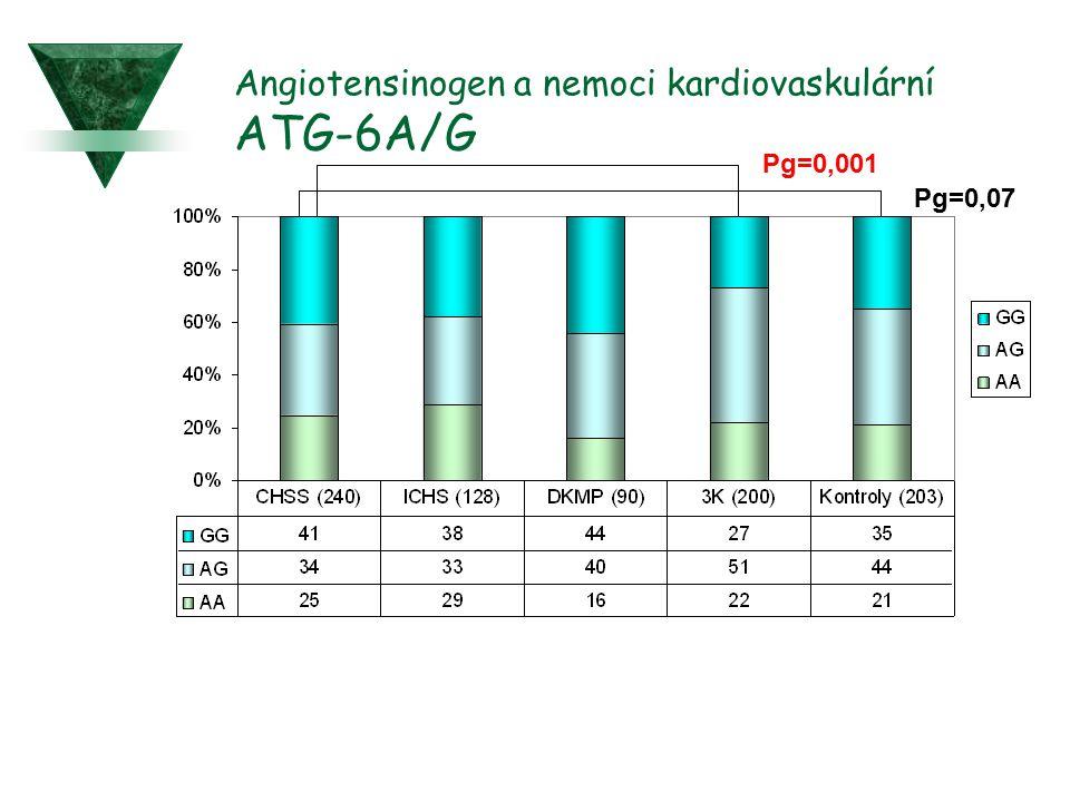 Angiotensinogen a nemoci kardiovaskulární ATG-6A/G Pg=0,07 Pg=0,001