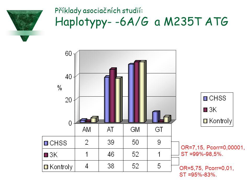 Příklady asociačních studií: Haplotypy- -6A/G a M235T ATG OR=7,15, Pcorr=0,00001, ST =99%-98,5%. OR=5,75, Pcorr=0,01, ST =95%-83%.