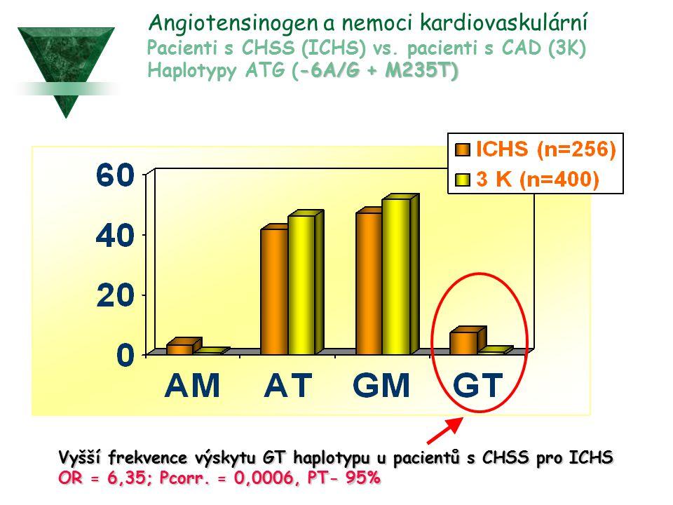 -6A/G + M235T) Angiotensinogen a nemoci kardiovaskulární Pacienti s CHSS (ICHS) vs. pacienti s CAD (3K) Haplotypy ATG (-6A/G + M235T) Vyšší frekvence