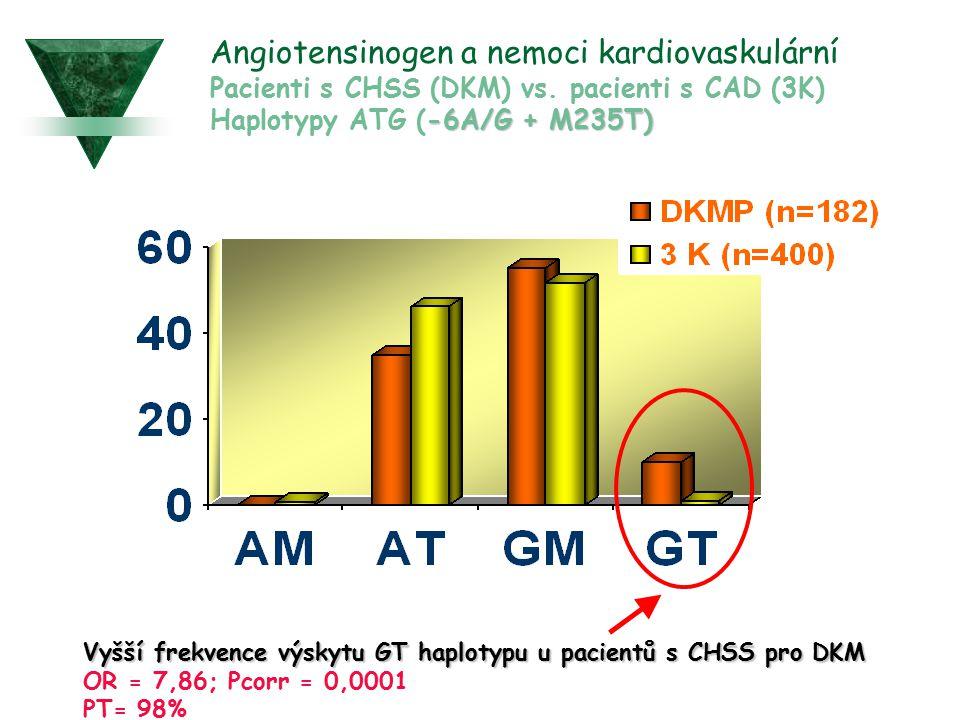 -6A/G + M235T) Angiotensinogen a nemoci kardiovaskulární Pacienti s CHSS (DKM) vs. pacienti s CAD (3K) Haplotypy ATG (-6A/G + M235T) Vyšší frekvence v
