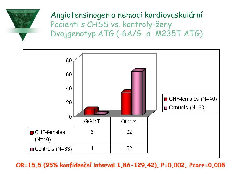 Angiotensinogen a nemoci kardiovaskulární Pacienti s CHSS vs. kontroly-ženy Dvojgenotyp ATG (-6A/G a M235T ATG) OR=15,5 (95% konfidenční interval 1,86