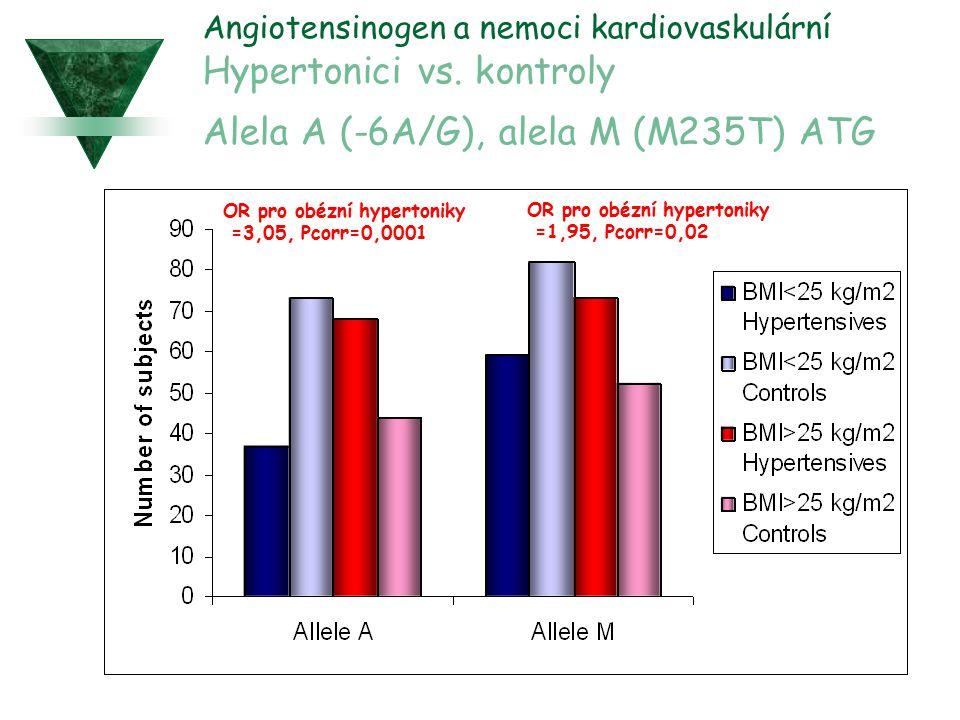Angiotensinogen a nemoci kardiovaskulární Hypertonici vs. kontroly Alela A (-6A/G), alela M (M235T) ATG OR pro obézní hypertoniky =3,05, Pcorr=0,0001