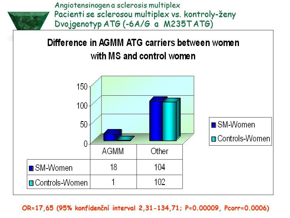 OR=17,65 (95% konfidenční interval 2,31-134,71; P=0.00009, Pcorr=0.0006) Angiotensinogen a sclerosis multiplex Pacienti se sclerosou multiplex vs. kon