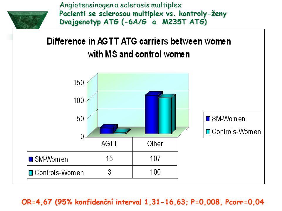 OR=4,67 (95% konfidenční interval 1,31-16,63; P=0,008, Pcorr=0,04 Angiotensinogen a sclerosis multiplex Pacienti se sclerosou multiplex vs. kontroly-ž
