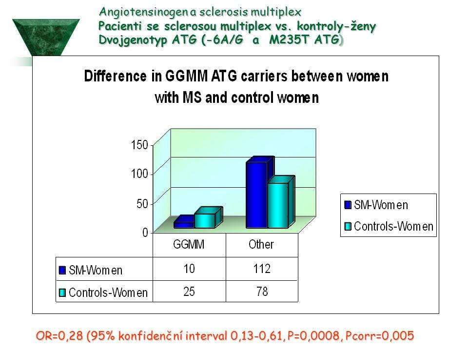 OR=0,28 (95% konfidenční interval 0,13-0,61, P=0,0008, Pcorr=0,005 Angiotensinogen a sclerosis multiplex Pacienti se sclerosou multiplex vs. kontroly-