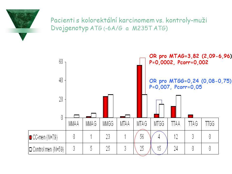 Pacienti s kolorektální karcinomem vs. kontroly-muži Dvojgenotyp ATG ( -6A/G a M235T ATG) OR pro MTAG=3,82 (2,09-6,96) P=0,0002, Pcorr=0,002 OR pro MT