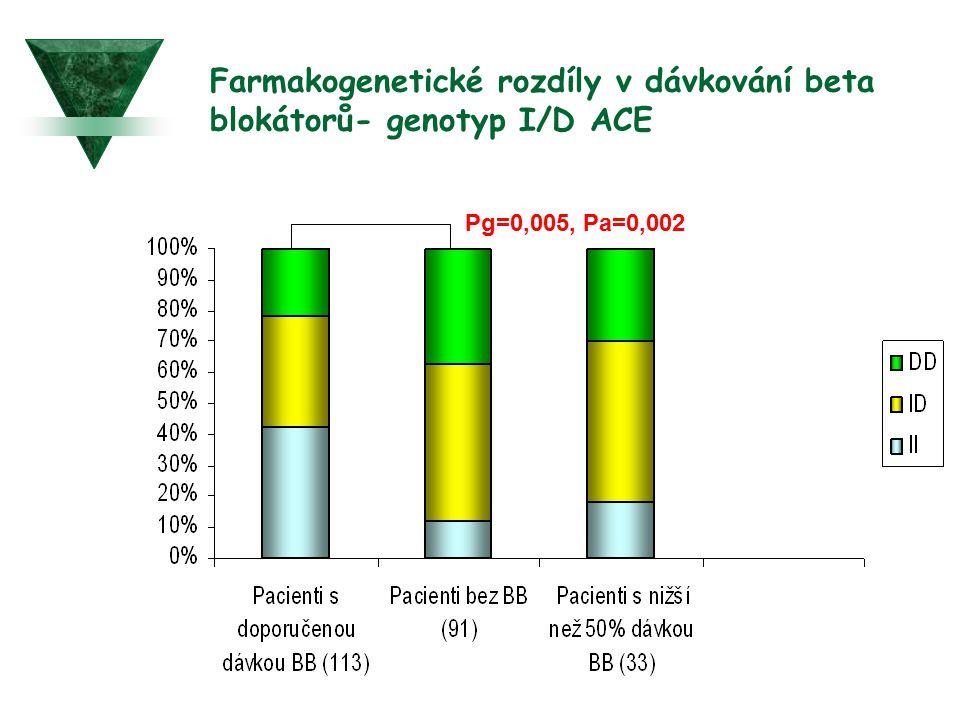Farmakogenetické rozdíly v dávkování beta blokátorů- genotyp I/D ACE Pg=0,005, Pa=0,002