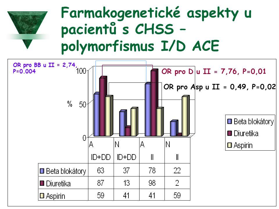 Farmakogenetické aspekty u pacientů s CHSS – polymorfismus I/D ACE OR pro BB u II = 2,74, P=0.004 OR pro D u II = 7,76, P=0,01 OR pro Asp u II = 0,49,