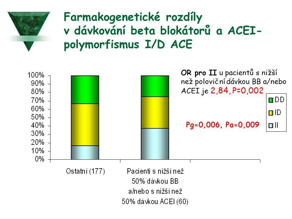 Farmakogenetické rozdíly v dávkování beta blokátorů a ACEI- polymorfismus I/D ACE Pg=0,006, Pa=0,009 OR pro II u pacientů s nižší než poloviční dávkou