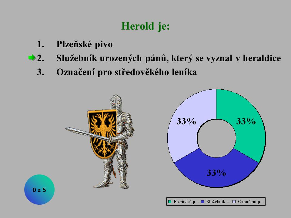Herold je: 1.Plzeňské pivo 2.Služebník urozených pánů, který se vyznal v heraldice 3.Označení pro středověkého leníka 0 z 5