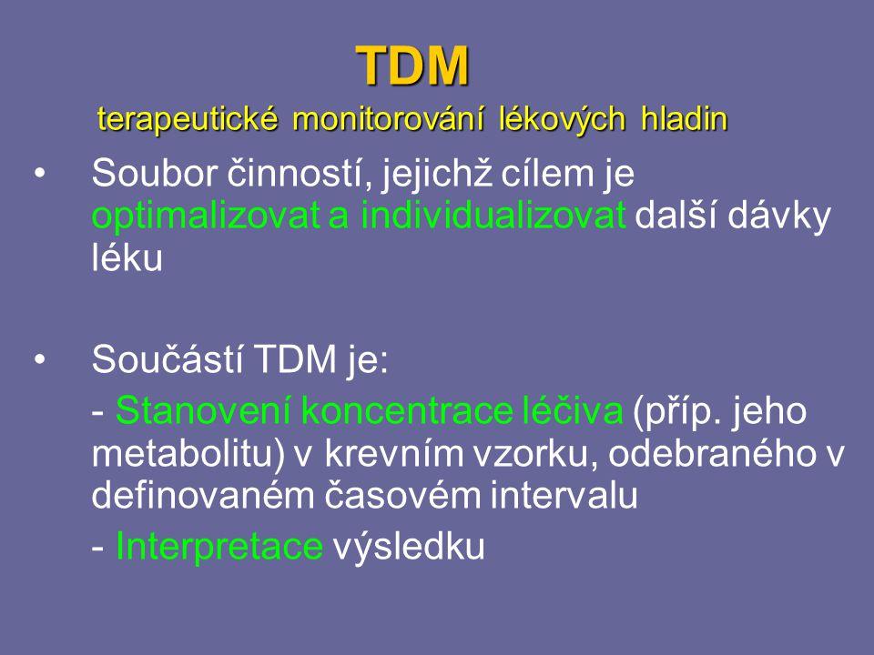 TDM terapeutické monitorování lékových hladin Soubor činností, jejichž cílem je optimalizovat a individualizovat další dávky léku Součástí TDM je: - Stanovení koncentrace léčiva (příp.