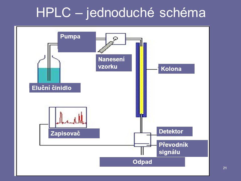 21 HPLC – jednoduché schéma Eluční činidlo Pumpa Nanesení vzorku Kolona Detektor Odpad Převodník signálu Zapisovač