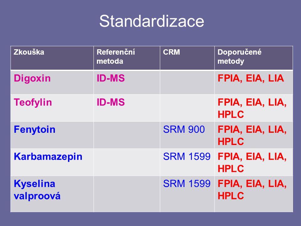 Standardizace 26 ZkouškaReferenční metoda CRMDoporučené metody DigoxinID-MSFPIA, EIA, LIA TeofylinID-MSFPIA, EIA, LIA, HPLC FenytoinSRM 900FPIA, EIA, LIA, HPLC KarbamazepinSRM 1599FPIA, EIA, LIA, HPLC Kyselina valproová SRM 1599FPIA, EIA, LIA, HPLC