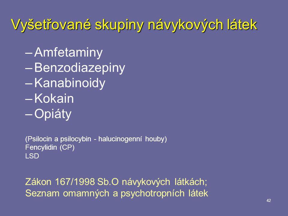 42 Vyšetřované skupiny návykových látek –Amfetaminy –Benzodiazepiny –Kanabinoidy –Kokain –Opiáty (Psilocin a psilocybin - halucinogenní houby) Fencylidin (CP) LSD Zákon 167/1998 Sb.O návykových látkách; Seznam omamných a psychotropních látek