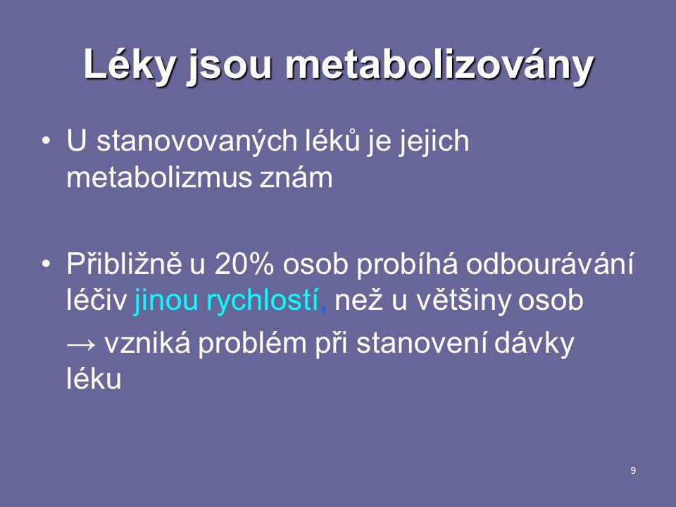 9 Léky jsou metabolizovány U stanovovaných léků je jejich metabolizmus znám Přibližně u 20% osob probíhá odbourávání léčiv jinou rychlostí, než u většiny osob → vzniká problém při stanovení dávky léku