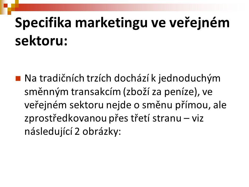 Specifika marketingu ve veřejném sektoru: Na tradičních trzích dochází k jednoduchým směnným transakcím (zboží za peníze), ve veřejném sektoru nejde o směnu přímou, ale zprostředkovanou přes třetí stranu – viz následující 2 obrázky: