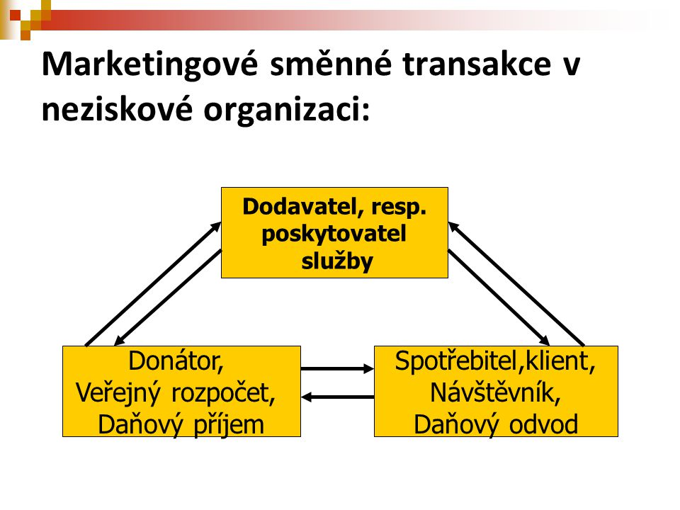 Marketingové směnné transakce v neziskové organizaci: Dodavatel, resp. poskytovatel služby Donátor, Veřejný rozpočet, Daňový příjem Spotřebitel,klient