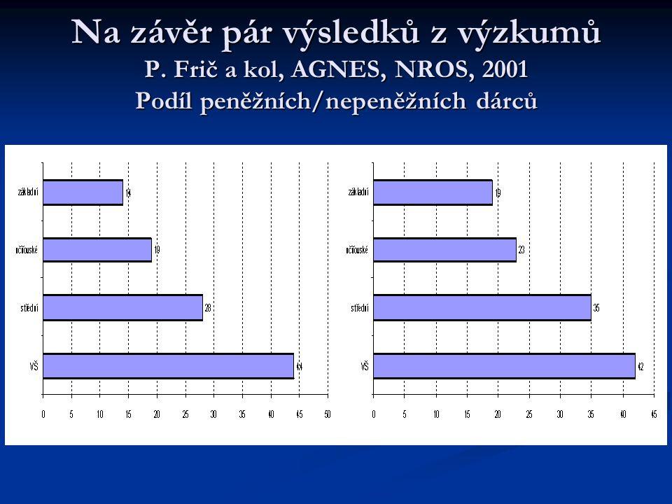 Na závěr pár výsledků z výzkumů P. Frič a kol, AGNES, NROS, 2001 Podíl peněžních/nepeněžních dárců