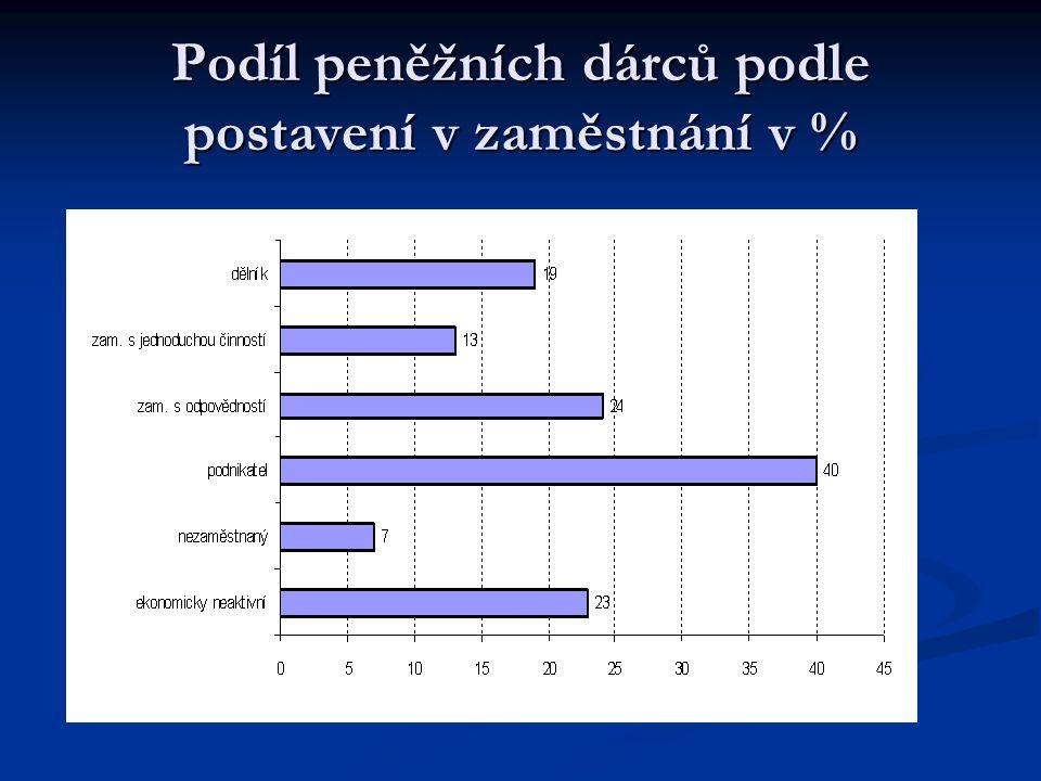 Podíl peněžních dárců podle postavení v zaměstnání v %