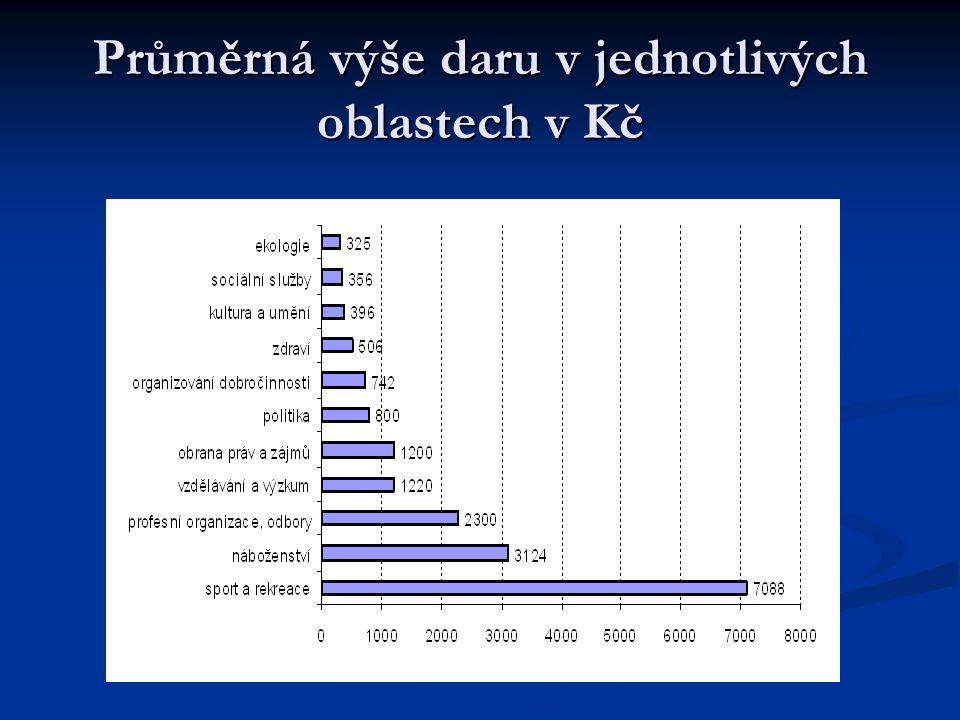 Průměrná výše daru v jednotlivých oblastech v Kč