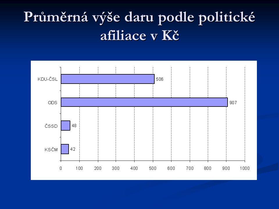 Průměrná výše daru podle politické afiliace v Kč