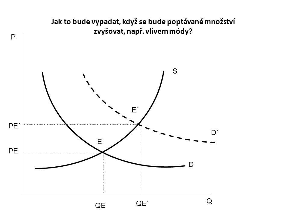 P Q S D E PE QE D´ E´ PE´ QE´ Jak to bude vypadat, když se bude poptávané množství zvyšovat, např.