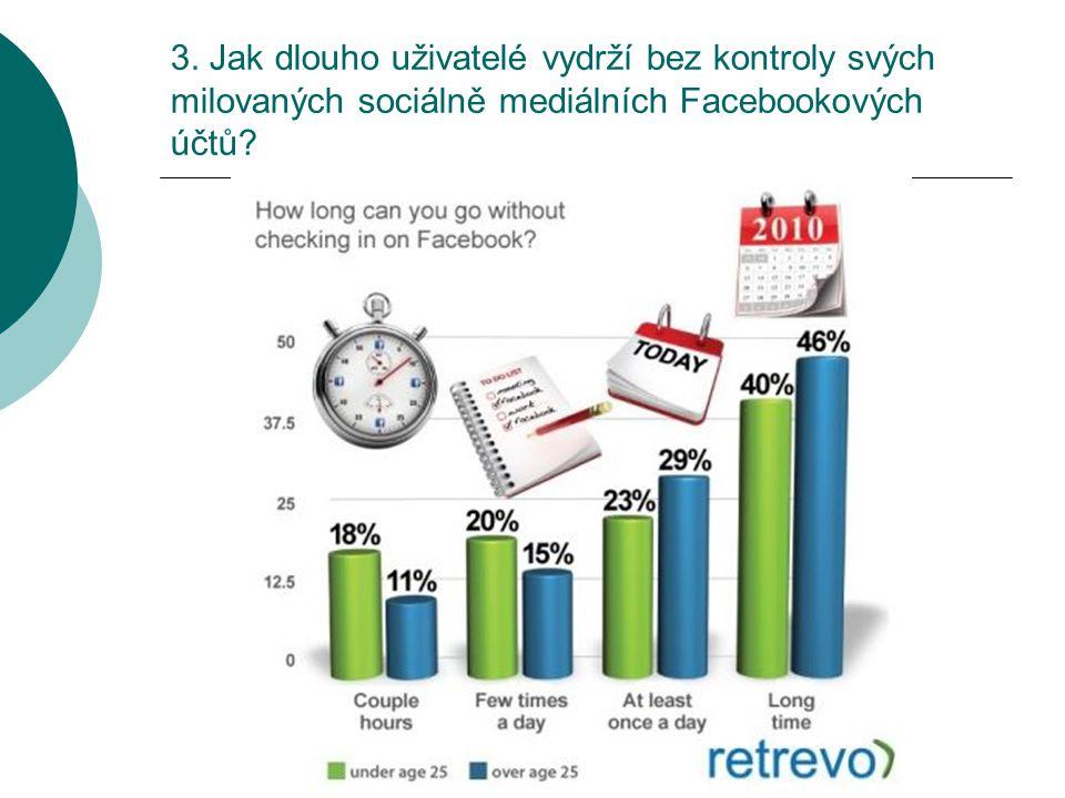 3. Jak dlouho uživatelé vydrží bez kontroly svých milovaných sociálně mediálních Facebookových účtů?