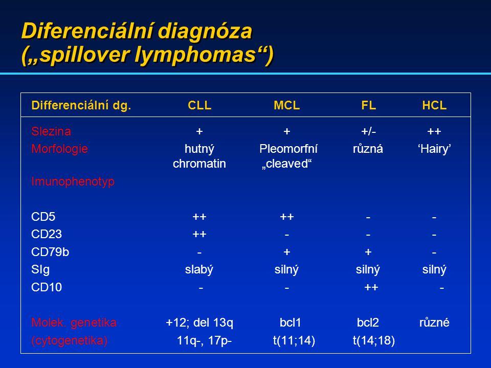 """Diferenciální diagnóza (""""spillover lymphomas"""") Differenciální dg.CLLMCLFLHCL Slezina+++/-++ Morfologiehutný Pleomorfnírůzná'Hairy' chromatin""""cleaved"""""""