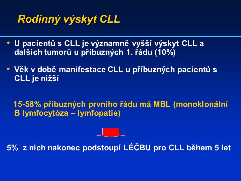 Rodinný výskyt CLL U pacientů s CLL je významně vyšší výskyt CLL a dalších tumorů u příbuzných 1. řádu (10%) Věk v době manifestace CLL u příbuzných p