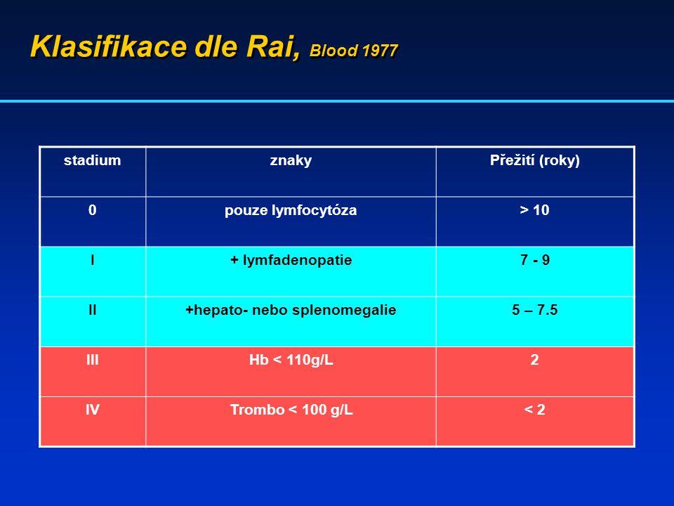 Klasifikace dle Rai, Blood 1977 stadiumznakyPřežití (roky) 0pouze lymfocytóza> 10 I+ lymfadenopatie7 - 9 II+hepato- nebo splenomegalie5 – 7.5 IIIHb <