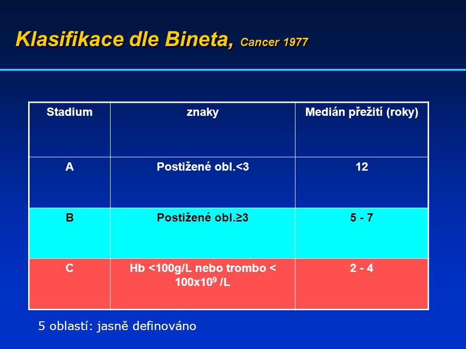 Klasifikace dle Bineta, Cancer 1977 StadiumznakyMedián přežití (roky) APostižené obl.<312 BPostižené obl.≥35 - 7 CHb <100g/L nebo trombo < 100x10 9 /L