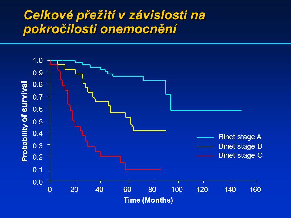 Celkové přežití v závislosti na pokročilosti onemocnění Time (Months) 080100120140160204060 0.0 0.5 0.6 0.7 0.8 0.9 1.0 0.4 0.3 0.2 0.1 Probability of