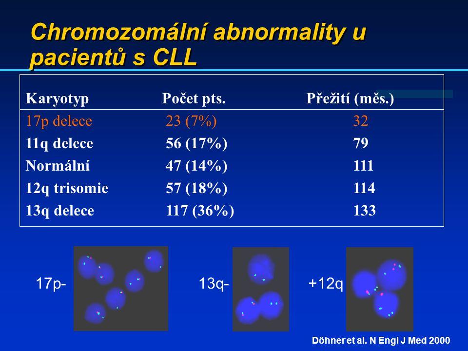 Chromozomální abnormality u pacientů s CLL Döhner et al. N Engl J Med 2000 Karyotyp Počet pts. Přežití (měs.) 17p delece23 (7%)32 11q delece56 (17%)79