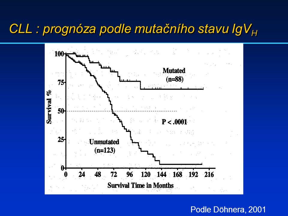 CLL : prognóza podle mutačního stavu IgV H Podle Döhnera, 2001