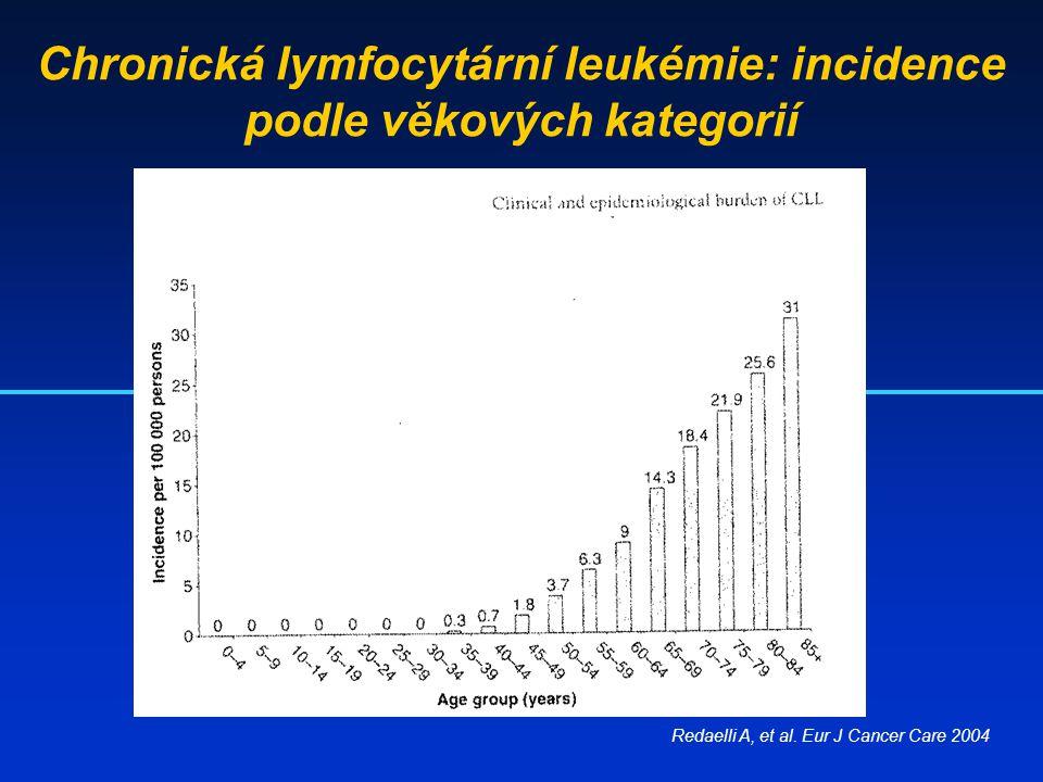 Chronická lymfocytární leukémie: incidence podle věkových kategorií Redaelli A, et al. Eur J Cancer Care 2004
