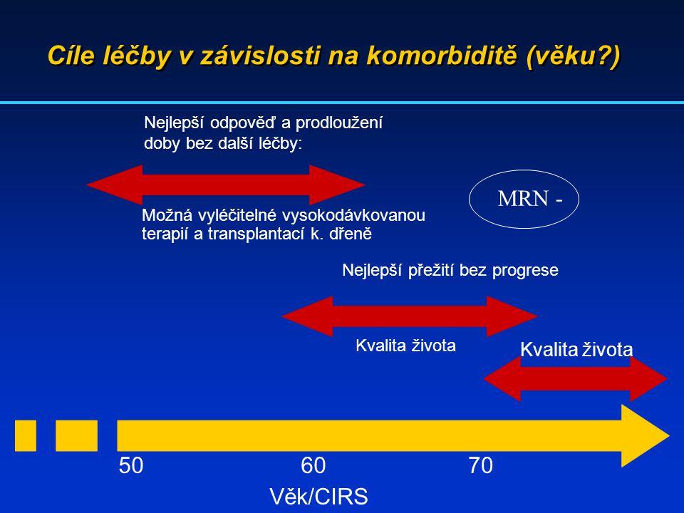 Cíle léčby v závislosti na komorbiditě (věku?) Věk/CIRS 50 Kvalita života 6070 Nejlepší odpověď a prodloužení doby bez další léčby: Možná vyléčitelné