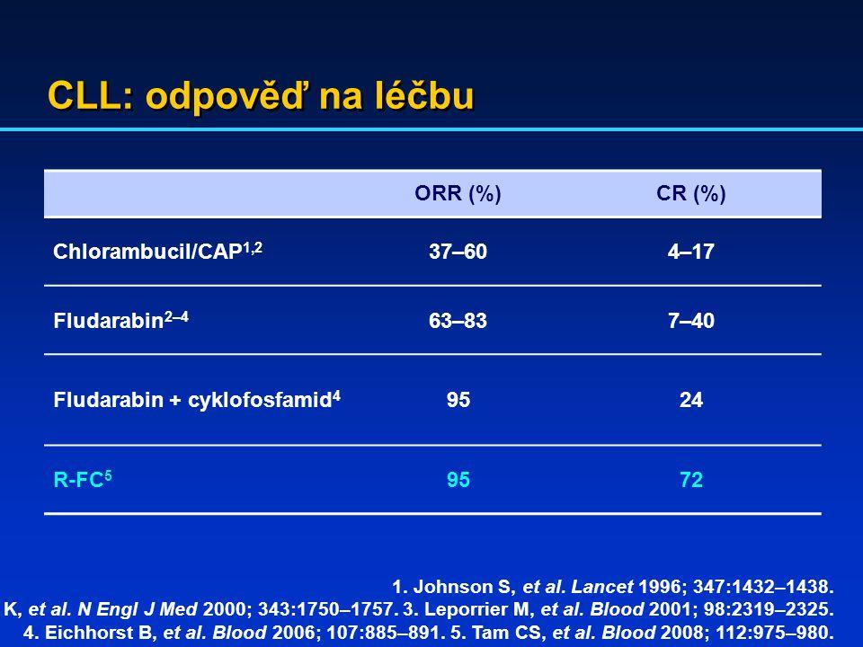 CLL: odpověď na léčbu 1. Johnson S, et al. Lancet 1996; 347:1432–1438. 2. Rai K, et al. N Engl J Med 2000; 343:1750–1757. 3. Leporrier M, et al. Blood