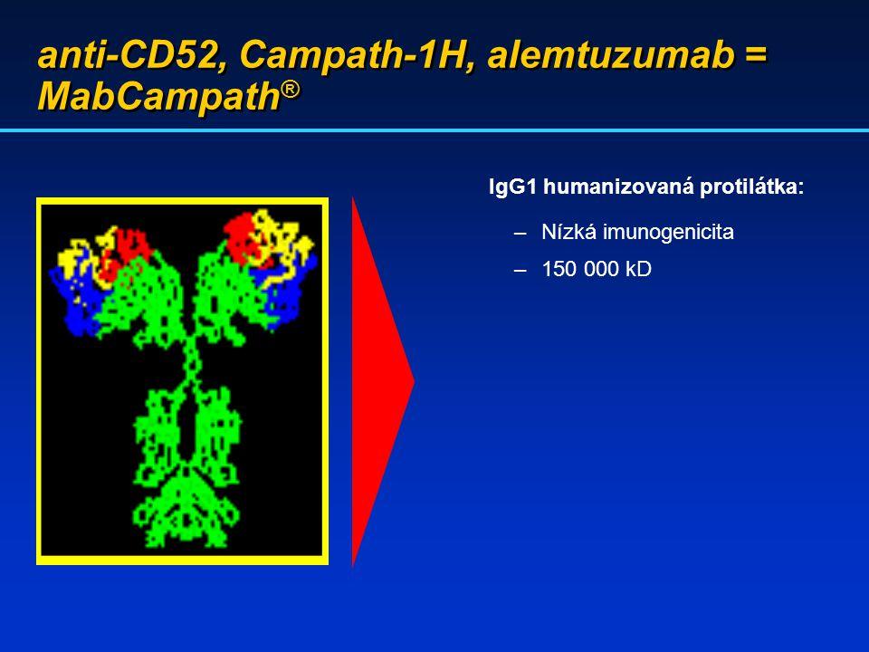 anti-CD52, Campath-1H, alemtuzumab = MabCampath ® IgG1 humanizovaná protilátka: –Nízká imunogenicita –150 000 kD
