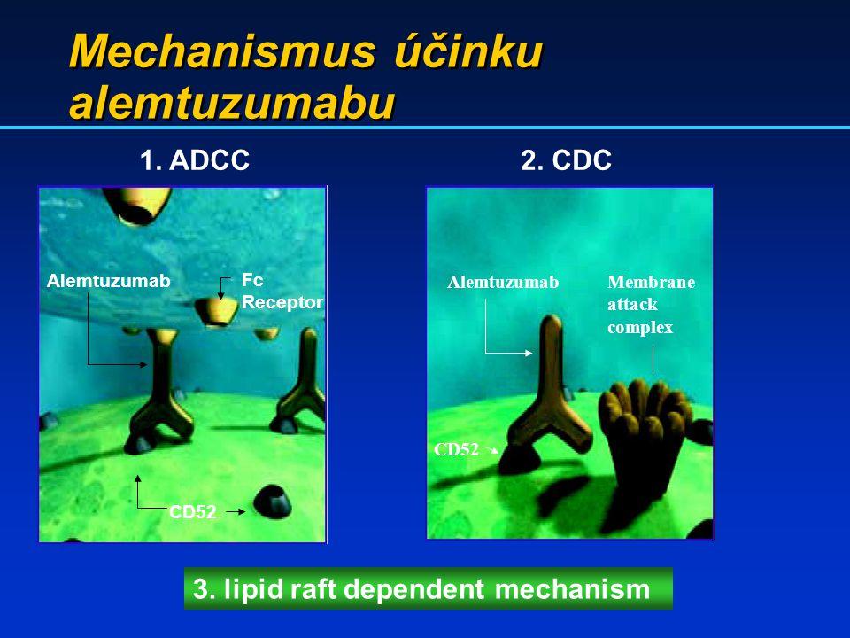 Mechanismus účinku alemtuzumabu Fc Receptor Alemtuzumab CD52 AlemtuzumabMembrane attack complex CD52 1. ADCC2. CDC 3. lipid raft dependent mechanism