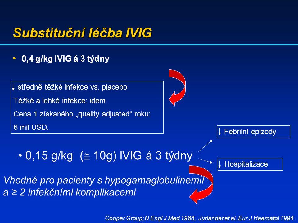 """Substituční léčba IVIG 0,4 g/kg IVIG á 3 týdny středně těžké infekce vs. placebo Těžké a lehké infekce: idem Cena 1 získaného """"quality adjusted"""" roku:"""