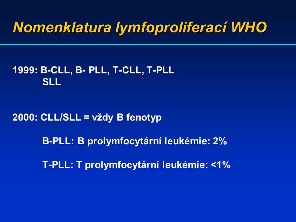 Nomenklatura lymfoproliferací WHO 1999: B-CLL, B- PLL, T-CLL, T-PLL SLL 2000: CLL/SLL = vždy B fenotyp B-PLL: B prolymfocytární leukémie: 2% T-PLL: T