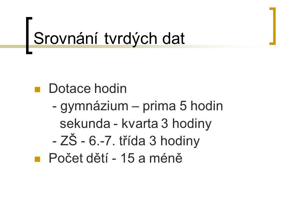 Srovnání tvrdých dat Dotace hodin - gymnázium – prima 5 hodin sekunda - kvarta 3 hodiny - ZŠ - 6.-7.