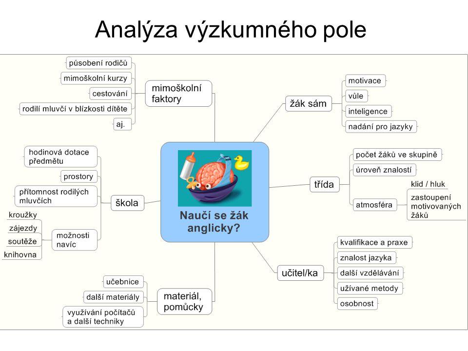 Analýza výzkumného pole