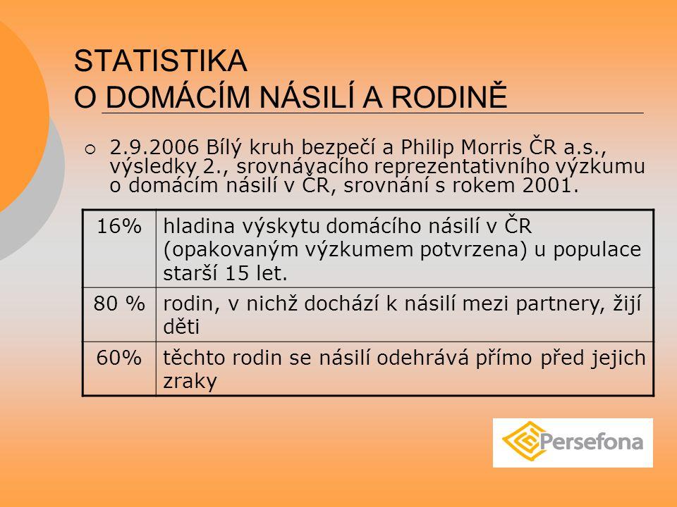 STATISTIKA O DOMÁCÍM NÁSILÍ A RODINĚ  2.9.2006 Bílý kruh bezpečí a Philip Morris ČR a.s., výsledky 2., srovnávacího reprezentativního výzkumu o domácím násilí v ČR, srovnání s rokem 2001.