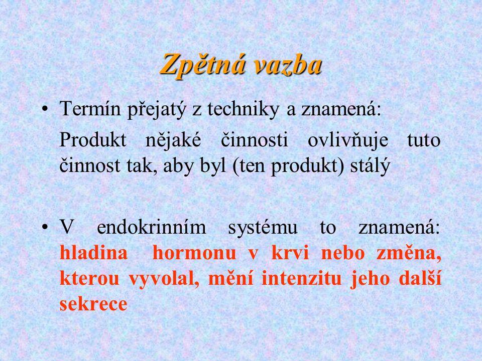 Zpětná vazba Termín přejatý z techniky a znamená: Produkt nějaké činnosti ovlivňuje tuto činnost tak, aby byl (ten produkt) stálý V endokrinním systém