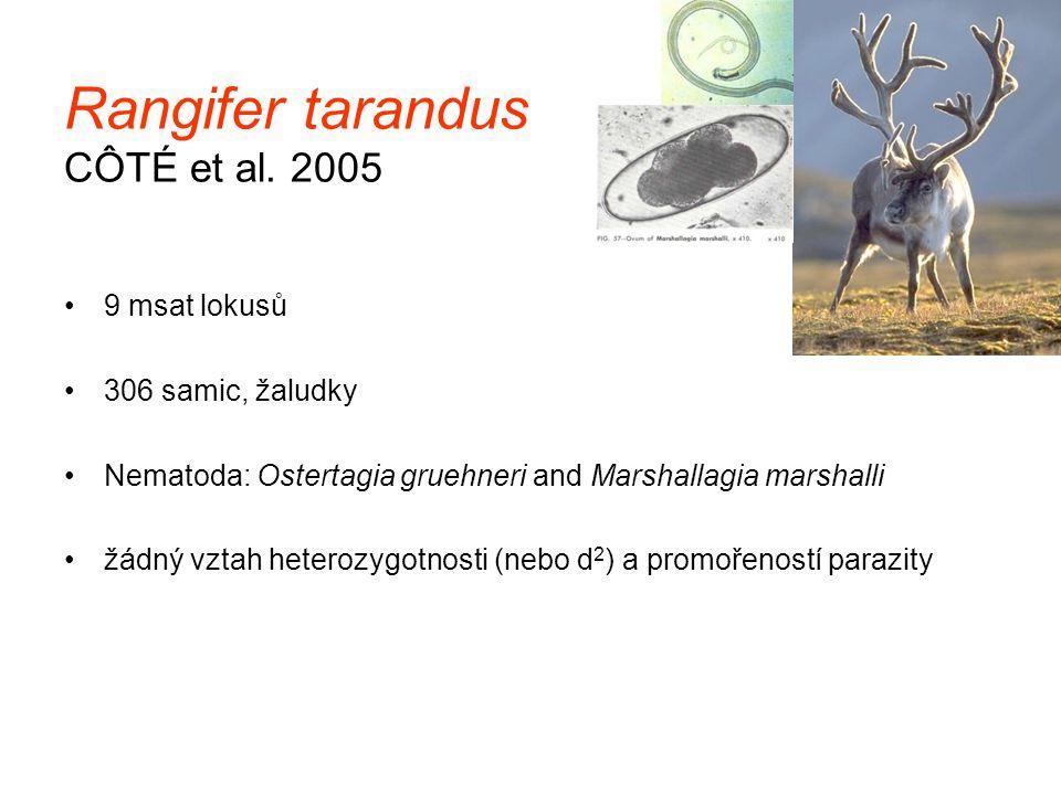 Rangifer tarandus CÔTÉ et al. 2005 9 msat lokusů 306 samic, žaludky Nematoda: Ostertagia gruehneri and Marshallagia marshalli žádný vztah heterozygotn