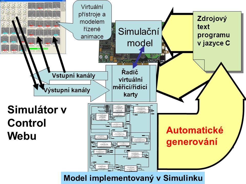 Simulační model Zdrojový text programu v jazyce C Zdrojový text programu v jazyce C Simulátor v Control Webu Virtuální přístroje a modelem řízené animace Řadič virtuální měřící/řídící karty Výstupní kanály Vstupní kanály Model implementovaný v Simulinku Ruční implementace Automatické generování